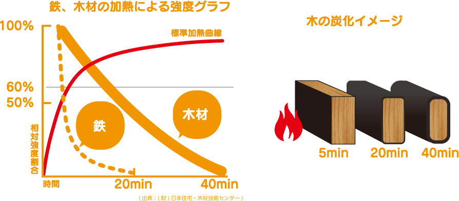 鉄、木材の加熱による強度グラフ